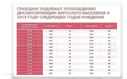 Год профилактики онкологических заболеваний в Удмуртии